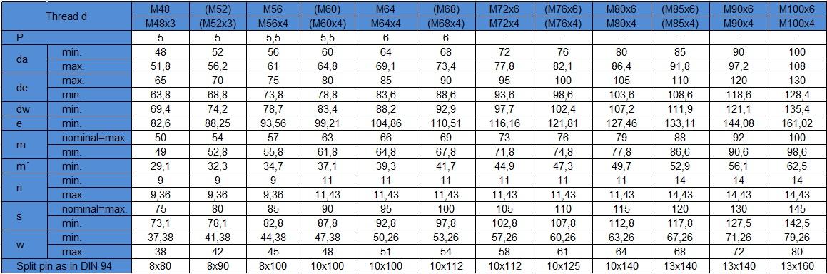 Thông số ký thuật êcu xẻ rãnh inox, đai ốc xẻ rãnh inox